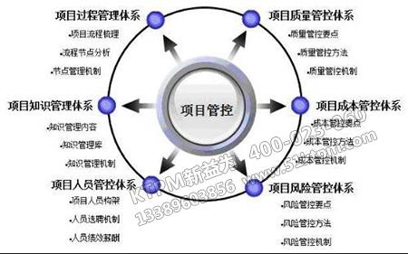 设备工程项目信息管理
