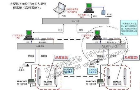 开放式系统管理