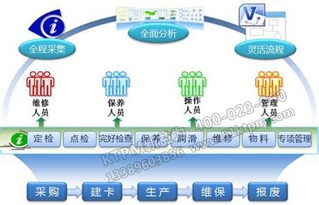 设备管理体系