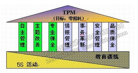 TPM整体利益