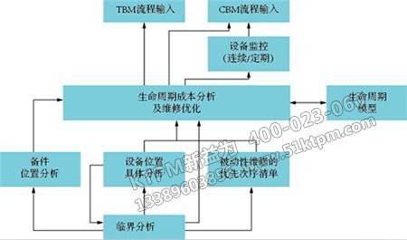流程设备组合维修策略