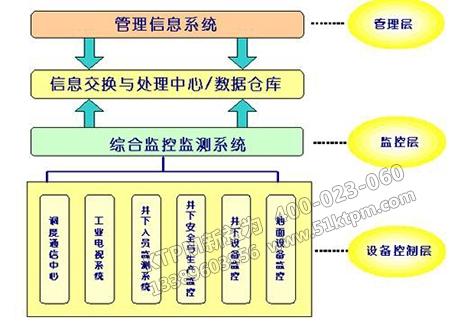 煤矿企业信息化