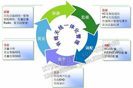 设备管理的理念策划