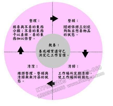 现场管理法