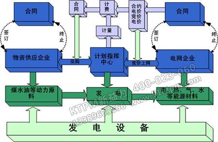 信息化备件管理