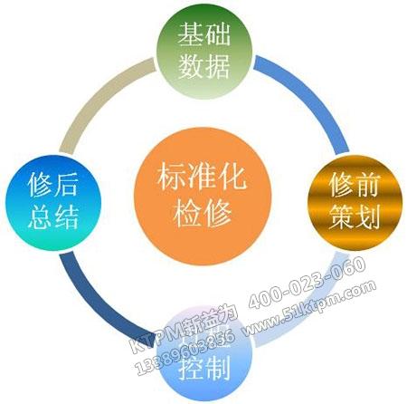 维修管理的SOON模型