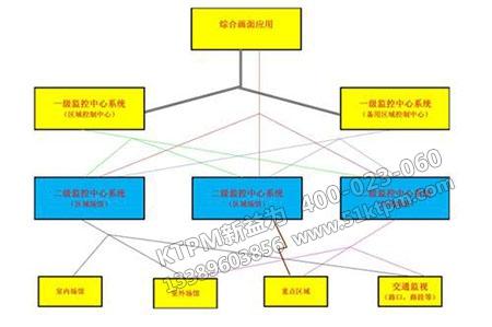 设备分级管理