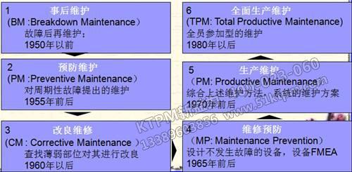 TPM安全管理