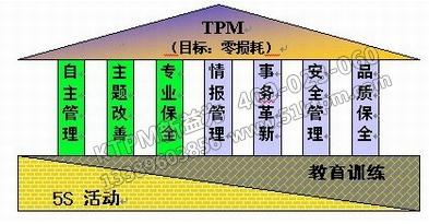 TPM管理安全施工原则