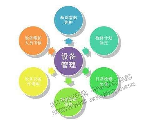 设备管理原则及方针