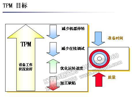 TPM目标