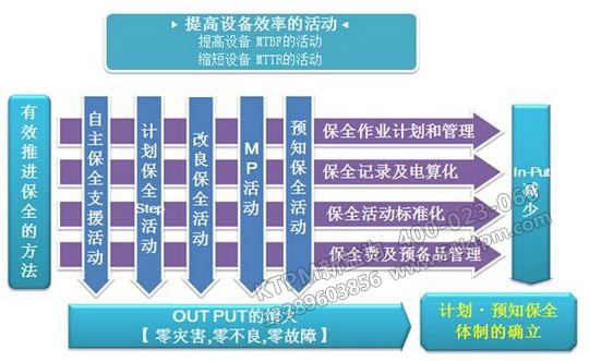 TPM管理活动步骤
