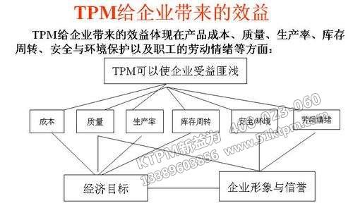 TPM给企业带来的效益