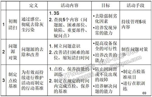 TPM自主保全七步骤