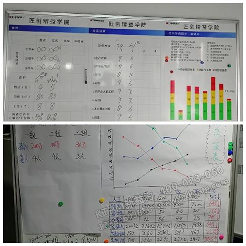 改善各阶段过程数据统计分析