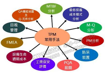 TPM常用手法