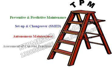 TPM管理的几个阶段