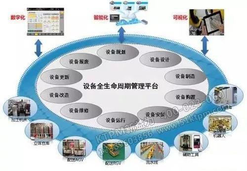 设备管理发展趋势