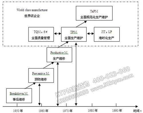 TPM的发展进程