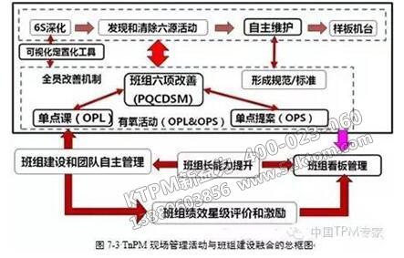 班组建设与TPM管理如何融合