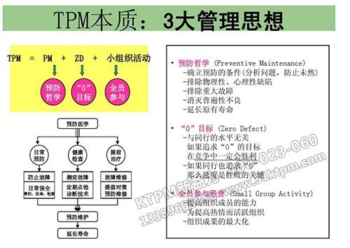 TPM运行本质