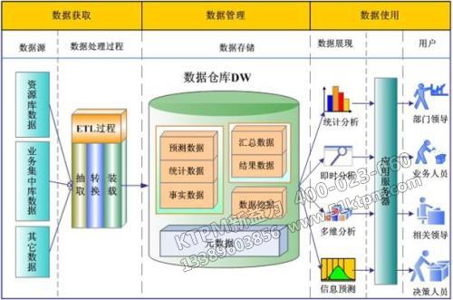 TPM设备数据管理