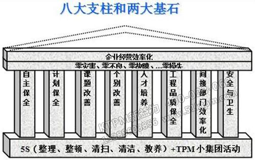 TPM八大支柱和两大基石