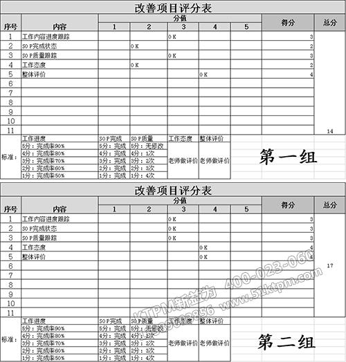 两组考核评分表