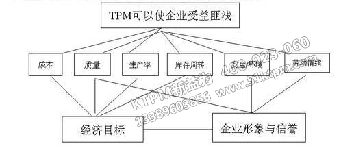 TPM可以使企业受益匪浅