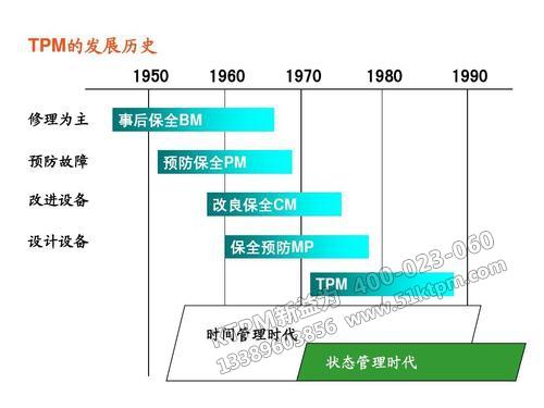 TPM的发展历史