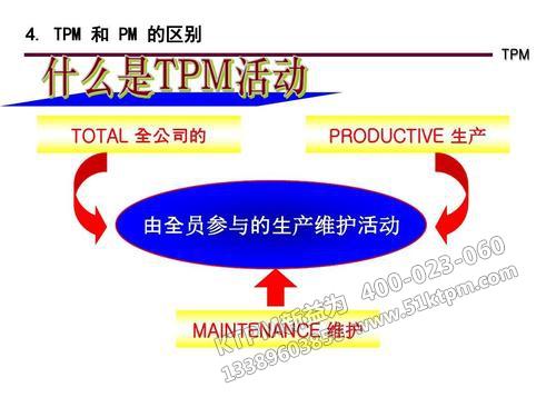 什么是TPM活动