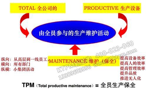 TPM提升企业综合实力
