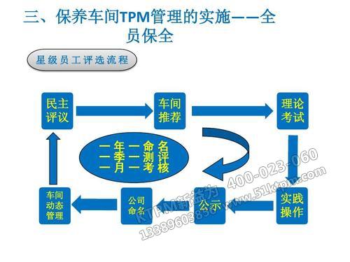 车间TPM管理实施