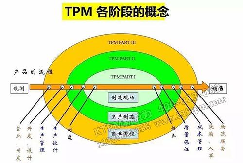 TPM各阶段的概念