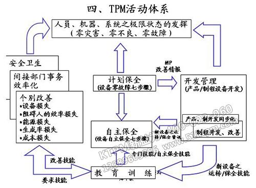 TPM活动体系