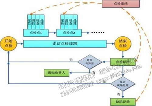 TPM管理模式下的点检定修