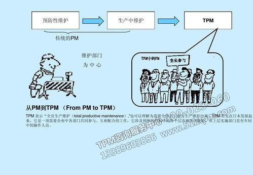 TPM设备维护