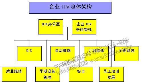 企业TPM总体构架