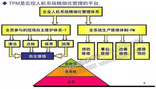 TPM设备管理初级体系的建立