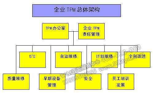 企业的TPM设备管理应如何做