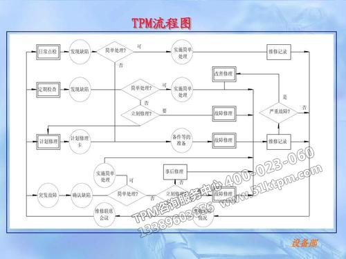 TPM流程图
