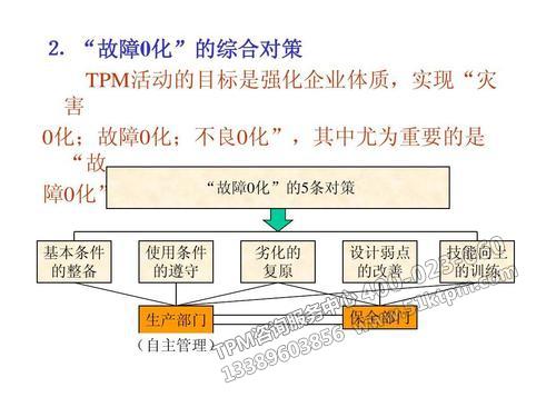TPM专业保全
